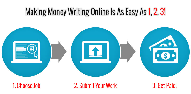 writing jobs how to get paid to write online choose from thousands of available high paying writing jobs